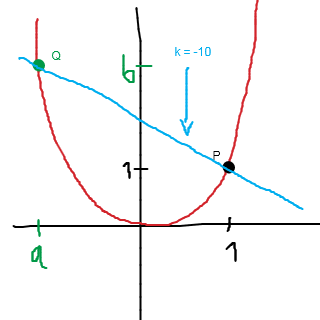 graferne i et koordinatsystem